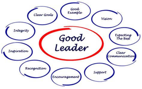 How to write an essay on leadership qualities