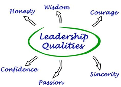 Essay on Leadership: Meaning, Nature and Importance of